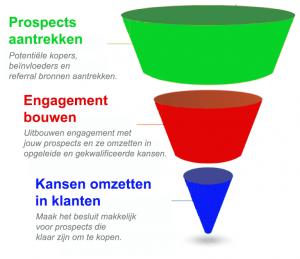 prospects-engagement-opp-nl